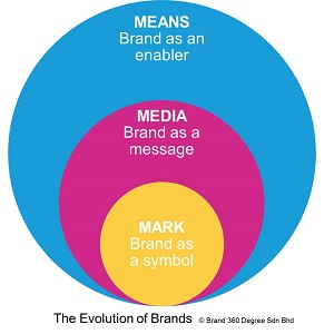 Is your brand an enabler?