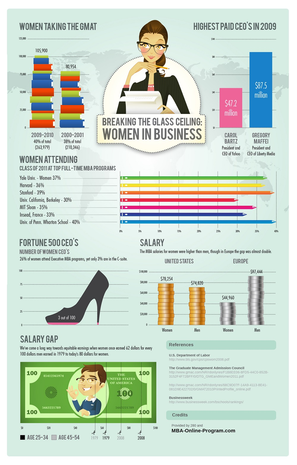 Brand360 women entrepreneurs and branding